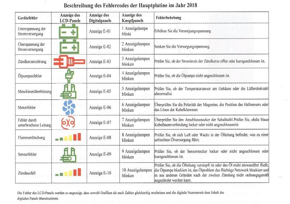tabelle mit fehlercodes der chinaheizung von E-01 bis E-10